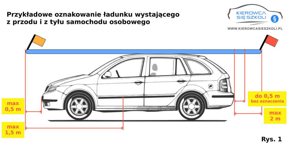 Jak prawidłowo oznakować przewożony ładunek-Kierowca się szkoli-rys1