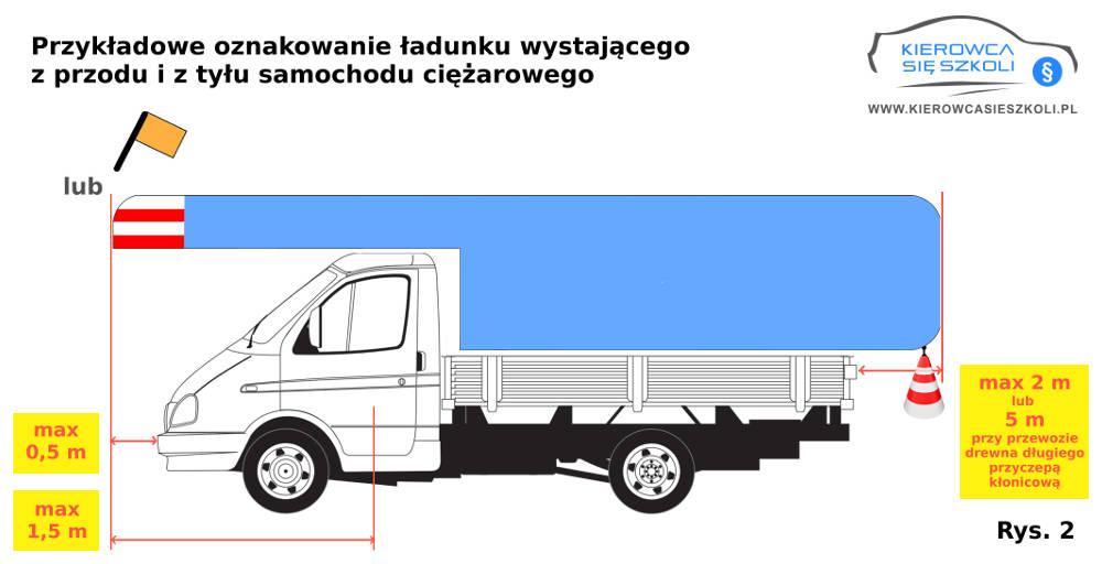 Jak prawidłowo oznakować przewożony ładunek-Kierowca się szkoli-rys-2