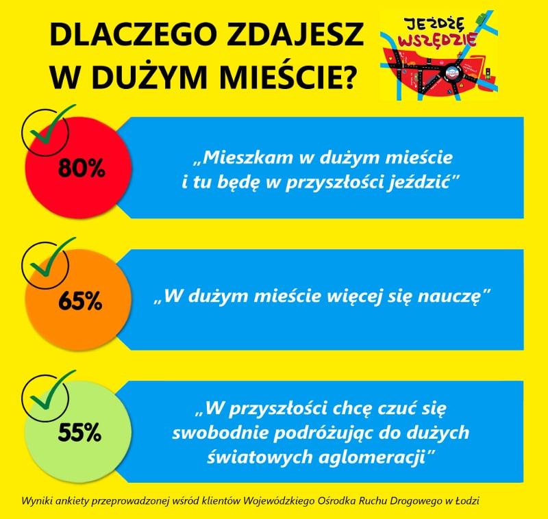 Jeżdżę wszędzie - WORD w Łodzi